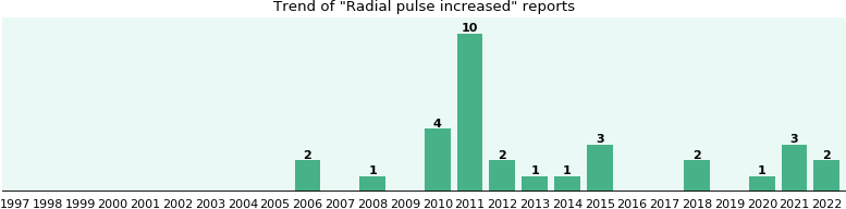 Radial pulse increased: 24 reports from FDA and social media.