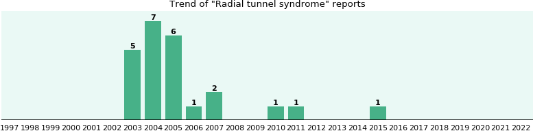 Radial tunnel syndrome: 24 reports from FDA and social media.