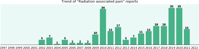Radiation associated pain: 137 reports from FDA and social media.