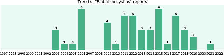 Radiation cystitis: 43 reports from FDA and social media.