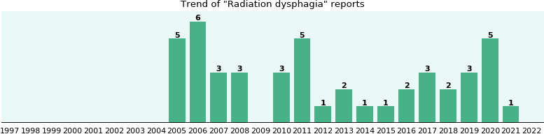 Radiation dysphagia: 33 reports from FDA and social media.