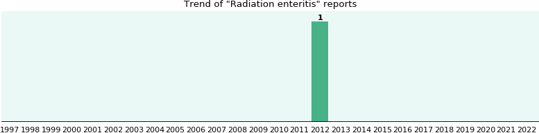 Radiation enteritis: 1 reports from FDA and social media.