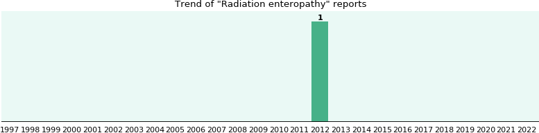 Radiation enteropathy: 1 reports from FDA and social media.