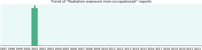 Radiation exposure (non-occupational): 1 reports from FDA and social media.