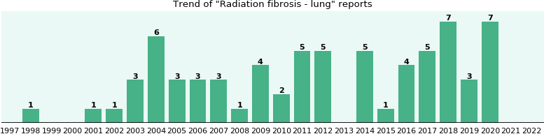 Radiation fibrosis - lung: 60 reports from FDA and social media.