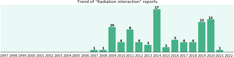 Radiation interaction: 57 reports from FDA and social media.
