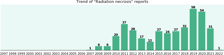 Radiation necrosis: 227 reports from FDA and social media.