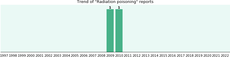 Radiation poisoning: 2 reports from FDA and social media.
