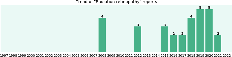 Radiation retinopathy: 18 reports from FDA and social media.