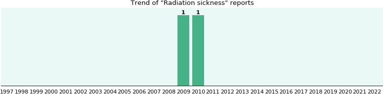 Radiation sickness: 2 reports from FDA and social media.