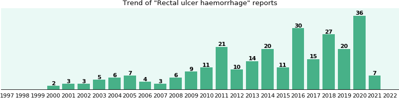 Rectal ulcer haemorrhage: 202 reports from FDA and social media.