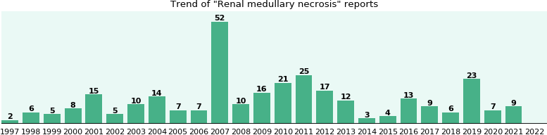 Renal medullary necrosis: 263 reports from FDA and social media.