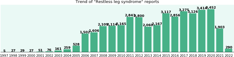 Restless leg syndrome: 27,470 reports from FDA and social media.