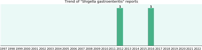 Shigella gastroenteritis: 2 reports from FDA and social media.