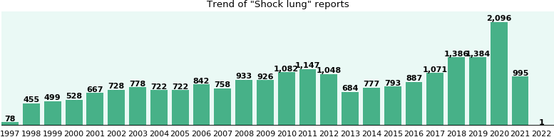 Shock lung: 15,032 reports from FDA and social media.