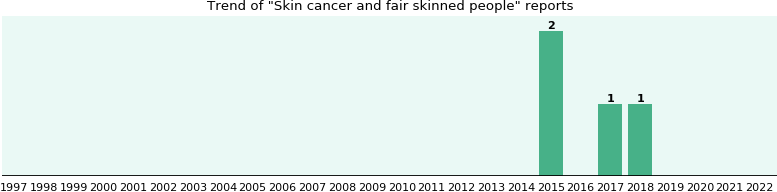 Skin cancer and fair skinned people: 2 reports from FDA and social media.