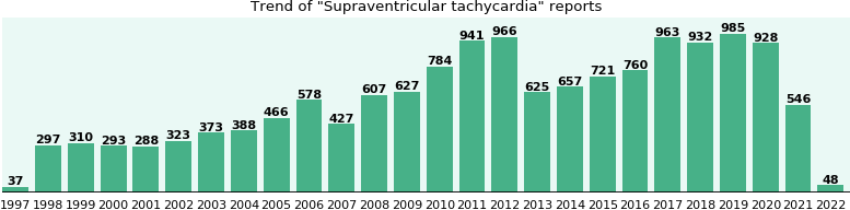 Supraventricular tachycardia: 11,776 reports from FDA and social media.