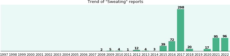 Sweating: 343 reports from FDA and social media.