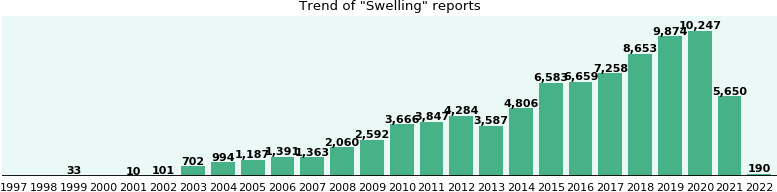 Swelling: 45,861 reports from FDA and social media.