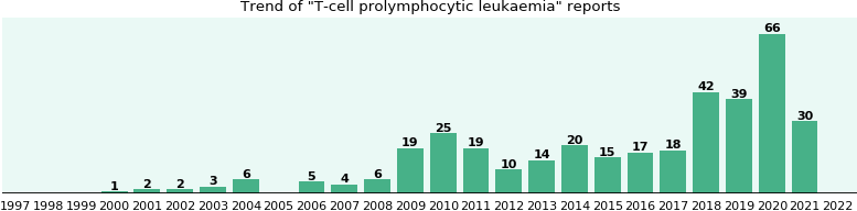 T-cell prolymphocytic leukaemia: 173 reports from FDA and social media.
