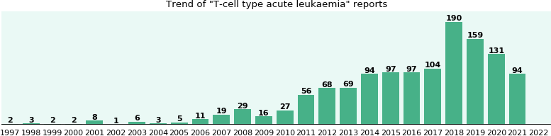 T-cell type acute leukaemia: 628 reports from FDA and social media.