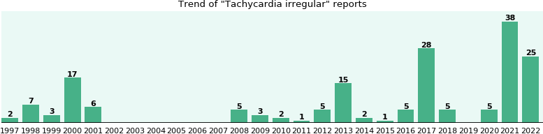 Tachycardia irregular: 89 reports from FDA and social media.