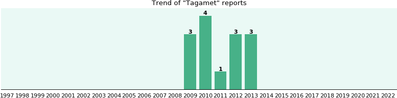 Tagamet: 14 reports from FDA and social media.