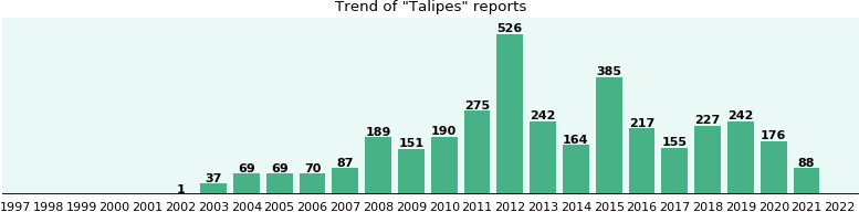 Talipes: 2,712 reports from FDA and social media.