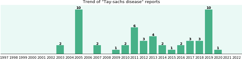 Tay-sachs disease: 36 reports from FDA and social media.