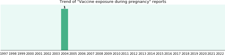 Vaccine exposure during pregnancy: 1 reports.