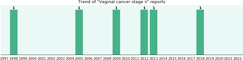 Vaginal cancer stage ii: 5 reports.