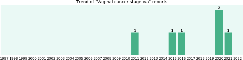 Vaginal cancer stage iva: 3 reports.