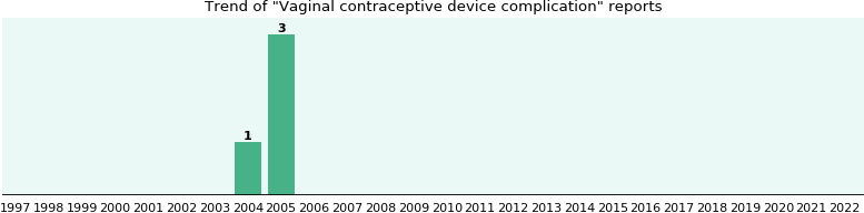 Vaginal contraceptive device complication: 4 reports.