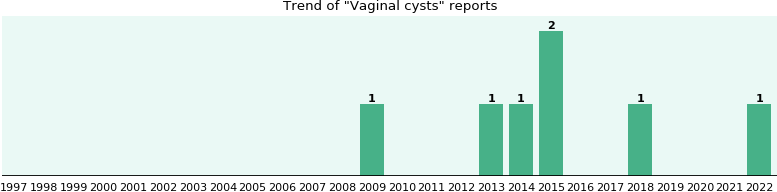 Vaginal cysts: 5 reports.
