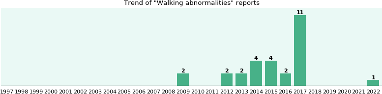 Walking abnormalities: 19 reports from FDA and social media.