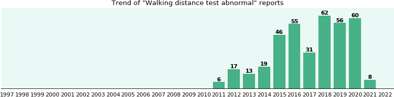 Walking distance test abnormal: 237 reports from FDA and social media.