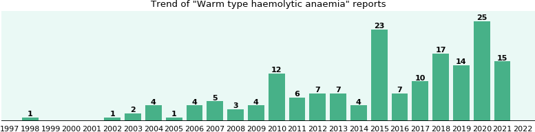 Warm type haemolytic anaemia: 110 reports from FDA and social media.