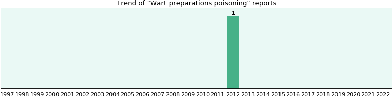 Wart preparations poisoning: 1 reports from FDA and social media.