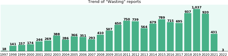 Wasting: 8,693 reports from FDA and social media.
