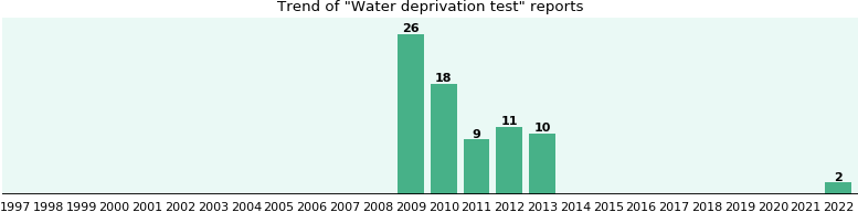 Water deprivation test: 74 reports from FDA and social media.