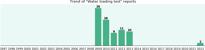 Water loading test: 74 reports from FDA and social media.