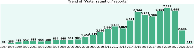 Water retention: 39,875 reports from FDA and social media.
