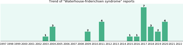 Waterhouse-friderichsen syndrome: 19 reports from FDA and social media.
