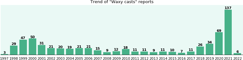 Waxy casts: 393 reports from FDA and social media.