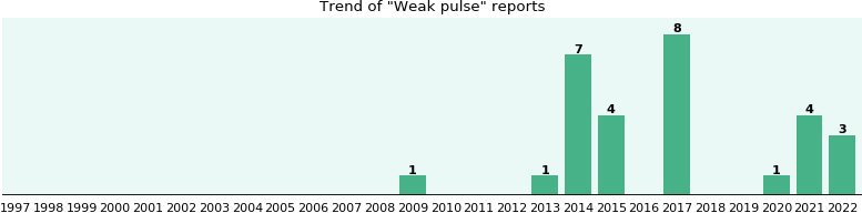 Weak pulse: 19 reports from FDA and social media.