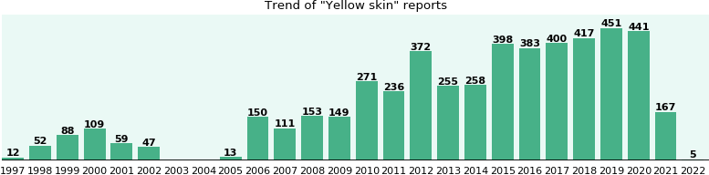 Yellow skin: 3,821 reports from FDA and social media.