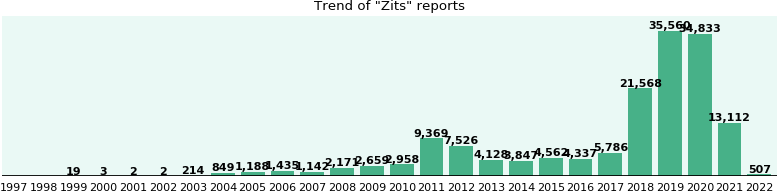 Zits: 44,665 reports from FDA and social media.