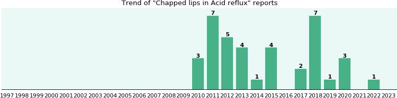 reflux acid cetirizine