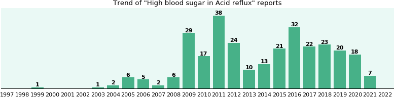 Would you have High blood sugar when you have Acid reflux?