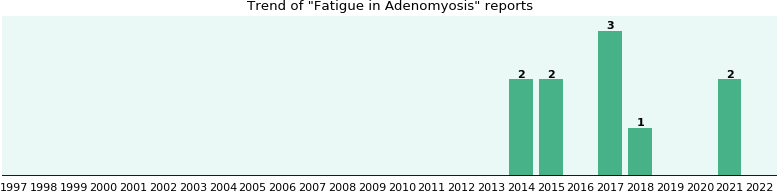 Would you have Fatigue when you have Adenomyosis?